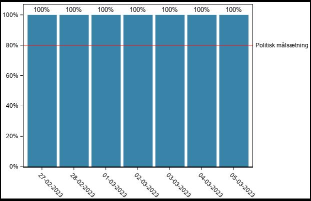 Graf over andel af befolkningen med afgang til test inden for 24 timer og regeringsmålsætning